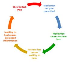 Drug Induced Nutritional Deficiencies -- Great vid on relationship between pain meds & joint pain/damage.