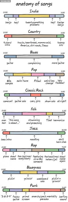 This is a tongue-in-check description of the major components of songs in various musical genres. It's sure to offend almost everybody, with the possible exception of classical music fans. And that's only because it doesn't make fun of classical music Music Is Life, My Music, Jazz Music, Music Lyrics, Indie Folk Music, Music Genre, Music Jokes, Funny Music, Funny Songs