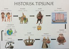 Et hurtigt historisk overblik - til brug i de mindre klasser.... :-) Vikings, Teaching History, World History, Kids Education, Public School, Good To Know, Finland, Denmark, Religion