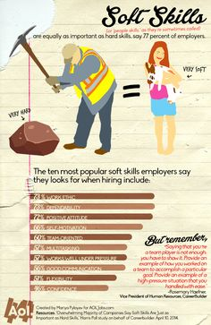 77 percent of employers say soft skills are equally as important as hard skills #infographic