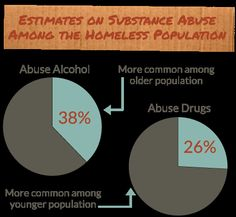 Substance abuse is a major factor that can contribute to or perpetuate homelessness.