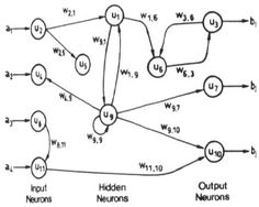 What is the difference between a feed-forward and recurrent neural network? Do other network topologies exist? Feed Forward, Network Architecture, Deep Learning, W 6, Big Data, Free Resume, Sample Resume, This Or That Questions, Primers