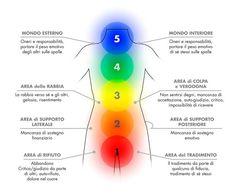 La corazza caratteriale e i blocchi emozionali Qualsiasi evento psichico si manifesta a livello corporeo attraverso tensioni muscolari e somatiche, in seguito alla costruzione di difese di fronte ad emozioni spiacevoli o incontrollate. Questa corrispondenza tra mente e corpo dà l'avvio alla formazione dei tratti caratteriali e e a vissuti emozionali che si esprimono nella … … Continua a leggere → Chakra Mantra, Reiki Chakra, At Home Workout Plan, Kundalini Yoga, Qigong, Emotional Healing, Ayurveda, Psychology, The Cure