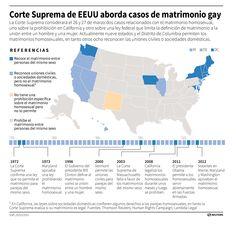 La Superma Corte de EU aborda casos de matrimonios homosexuales