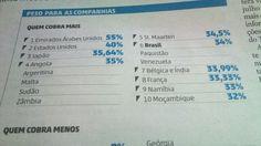 Brasil sexto maior imposto para empresas.
