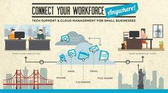 Infographic by sundayrain #POTD99 09.25.2013 #SF #NYC #cloud