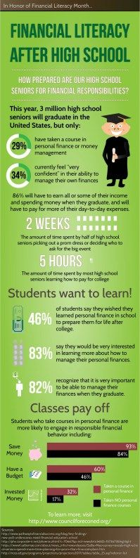 financial-literacy-after-high-school http://historytech.wordpress.com/2014/04/04/tip-of-the-week-financial-literacy/