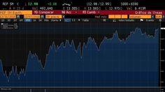Barclays apuesta fuerte por Repsol y la energética roza máximos anuales
