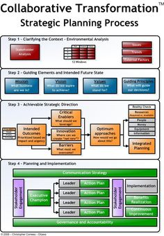 strategic planning process | We have a strategic planning process that will provide clarity for ...