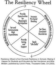 ... Resilience on Pinterest | Social Skills, Spelling Games and No David