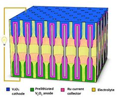 Tiny batteries made in nanopores manage ions and electrons for high power and extended life