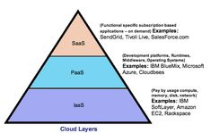 What is platform as a service (PaaS)? Cloud computing news – Maryland Finance Platform As A Service, Cloud Infrastructure, Environment Design, Cloud Based, Cloud Computing, Workplace, This Or That Questions, Clouds, Fiji