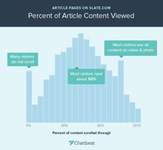 It's not as if we didn't already know this but seeing hard data that proves it is enough to make our copywriter cry every time.