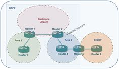 OSPF External Routes