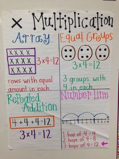 Multiplication anchor chart - make for addition/subtraction
