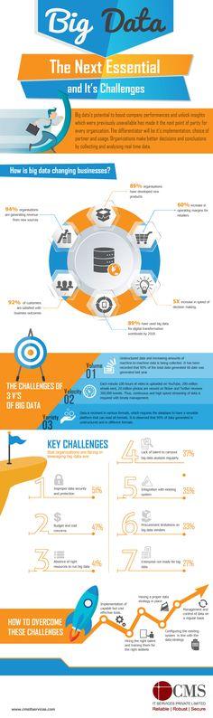 Big-Data challenges - infographics