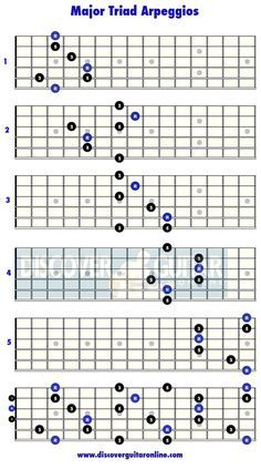 Major Triad Arpeggios: 5 patterns | Discover Guitar Online, Learn to Play Guitar More