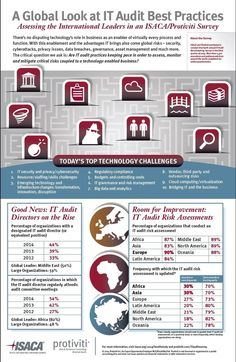 Top technology challenges for IT audit managers
