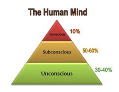 Just how does the conscious, subconscious, and unconscious mind work? And what is the difference between them? In these series of articles we'll have a look at how the three minds - conscious, subc...