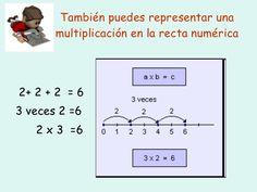 Resultado de imagen para recta numérica para multiplicar