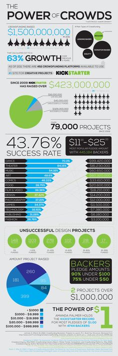 $207 Million Invested by You and Me. Kickstarter Infographic | It ...