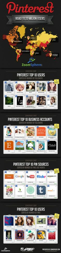 Pinterest on the road to 20 million users (via @Michael Litman)