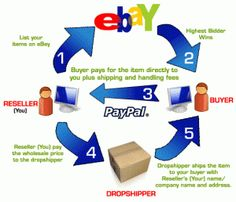 5 steps to make money with dropshipping