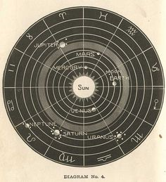 7 old planets astrology