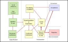 figure1 Phobias, Digital Technology, Acceptance, Learning, Life, Study, Teaching, Studying, Education