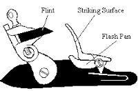 Bildergebnis für perkussionsschloss mechanismus