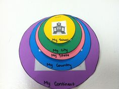 From Pinterest: Community Lesson - Each circle represents a community. Starting small with a school community moving out to a large community with a continent. The 5 communities I chose: school, city, state, country, and continent. Each circle has a picture to represent the community.