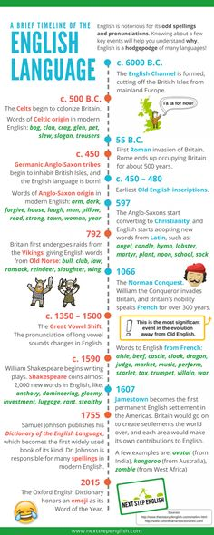 If you've ever been curious about the history of the language, this English timeline is for you! Learn about how English affect modern English spelling and pronunciation. In other words, find out why English is so crazy! Old English Words, English Spelling, English Language Learning, Teaching English, About English Language, German Language, Japanese Language, Teaching Spanish, Spanish Language