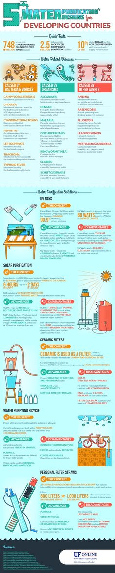 INFOGRAPHIC: 5 water purification solutions for developing countries