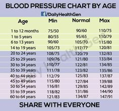 Blood pressure rates for monitoring