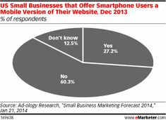 [Chart] US Small Businesses Websites that are Mobile Optimized (Dec 2013)