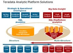 Over the years, it has been observed that business analytics (BA) and data warehousing are two common topics that go hand in hand.