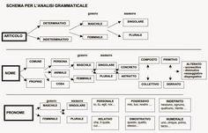 Analisi+Grammaticale+in+Schemi.jpg (1110×714)