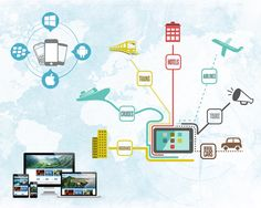 Complete solution for your travel portal Development