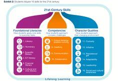 Competencias S. XXI