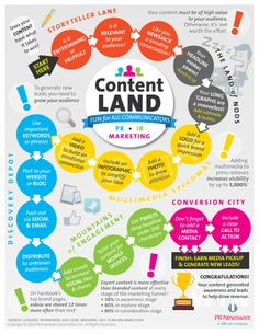 Content Land -- Does your content have what it takes to win? #infographic