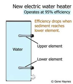Clean sediment out of water heater Building A Small Cabin, Water Heater Service, Diy Heater, Basement Inspiration, Septic System, Home Repair, Plumbing, Cleaning Services, Cleaning Tips