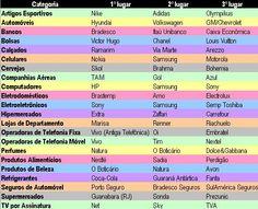 Marcas preferidas pelo consumidor brasileiro (pesquisa da Consumidor Moderno, 2012) = Nestle, Brastemp, Coca-Cola, Boticário e Nike aparecem como as principais.