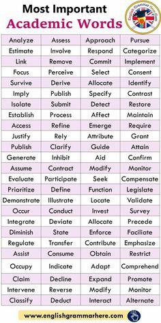 Teaching English Grammar, English Vocabulary Words, Learn English Words, English Phrases, English Language Learning, How To Speak English, Vocabulary Sentences, English Grammar For Kids, English Grammar Rules
