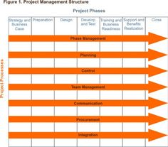 Project Management Phases and Processes - Project Management Tools from MindTools.com