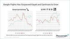 Google Flights depășește Kayak | evisionturism Kayaking, Chart, Google, Kayaks