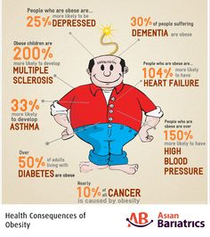 Health Consequences of #Obesity. #diabetes #HBP #cancer #heartfailure