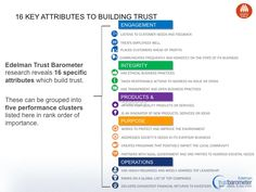16 key attributes to building trust - For companies looking to build or restore trust, the 2014 Edelman Trust Barometer offers insights on the path forward. #marketing