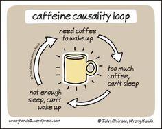 caffeine causality loop   Wrong Hands, cartoons by John Atkinson