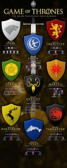 Game of Thrones - Beginners guide: