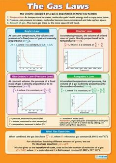 The Gas Laws Poster Find These Relationships With The Gas Laws Lab Software … - Education Science Chemistry Classroom, High School Chemistry, Chemistry Lessons, Physical Chemistry, Chemistry Notes, Teaching Chemistry, Science Chemistry, Middle School Science, Organic Chemistry